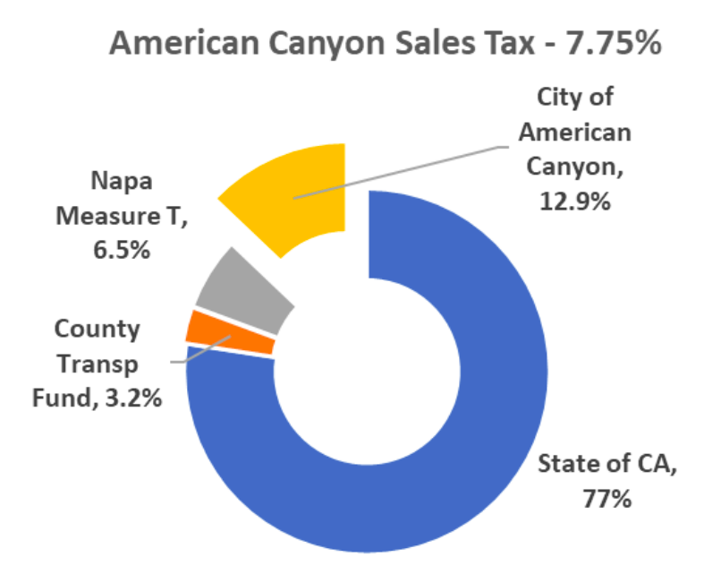 American Canyon sales tax pie chart